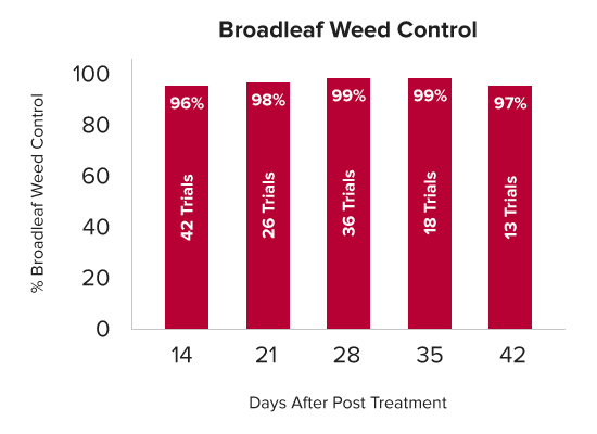 Chart showing Broadleaf Weed Control