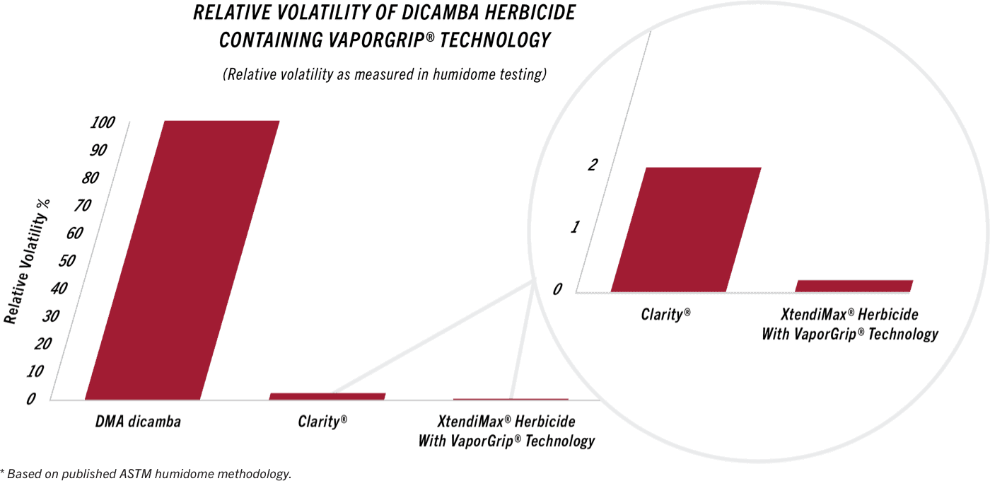 Graphic depicting how dicamba has a 100 percent relative volatility compared to low volatility of less than 3 percent for clarity and Xtendimax herbicides.
